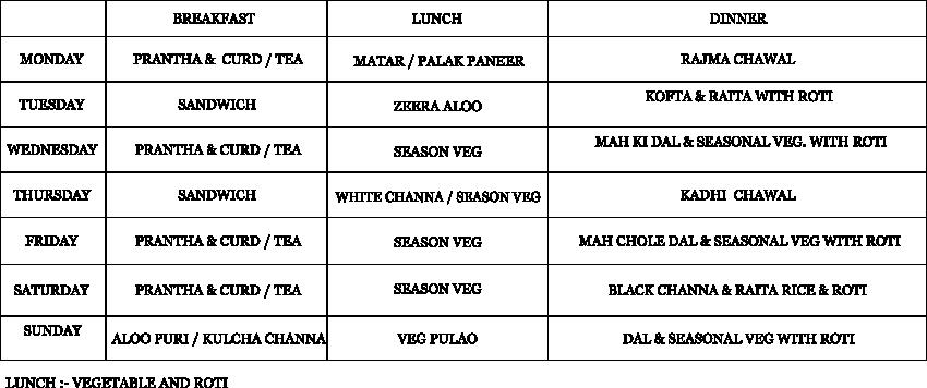 menu of pg panchkula